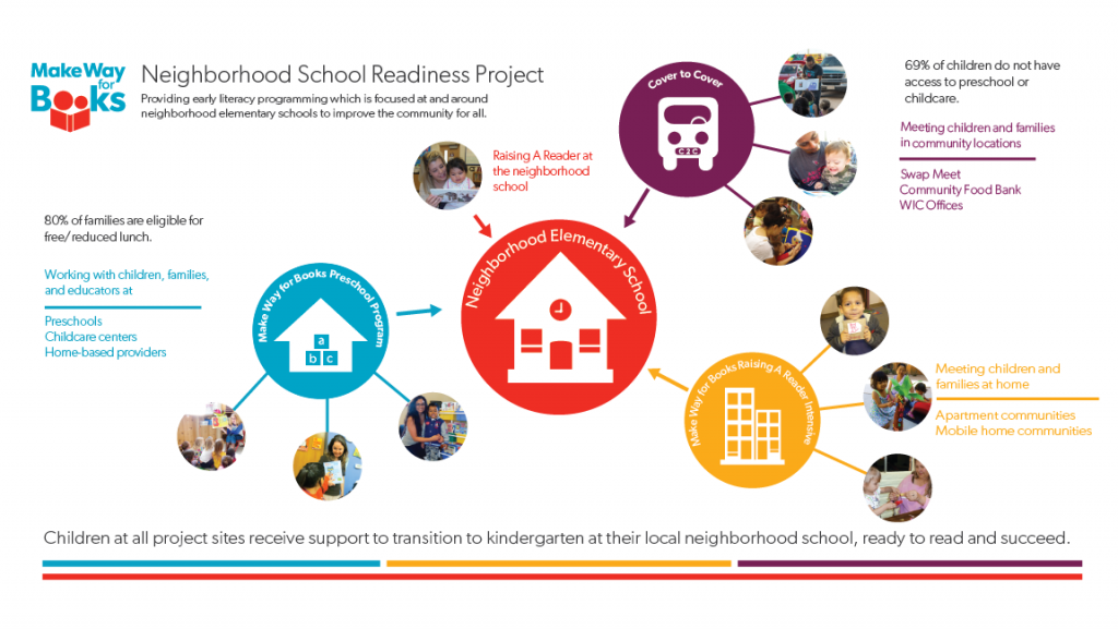 Neighborhood School Readiness